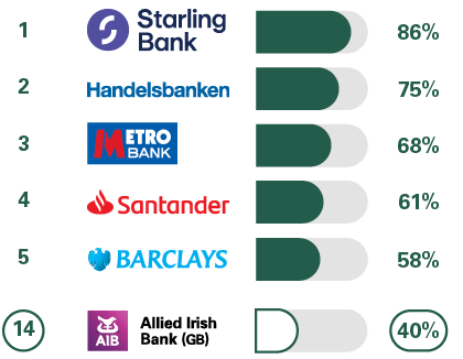 1 Handelsbanken 82%, 2 Metro Bank 68%, 3= Santander 64%, 4= Yorkshire Bank 57%, 4= Barclays 57%, 12 Allied Irish Bank (GB) 45%