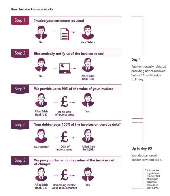 4375 AIB Invoice Finance Graphic v4